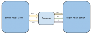 Node.js Connector Architecture