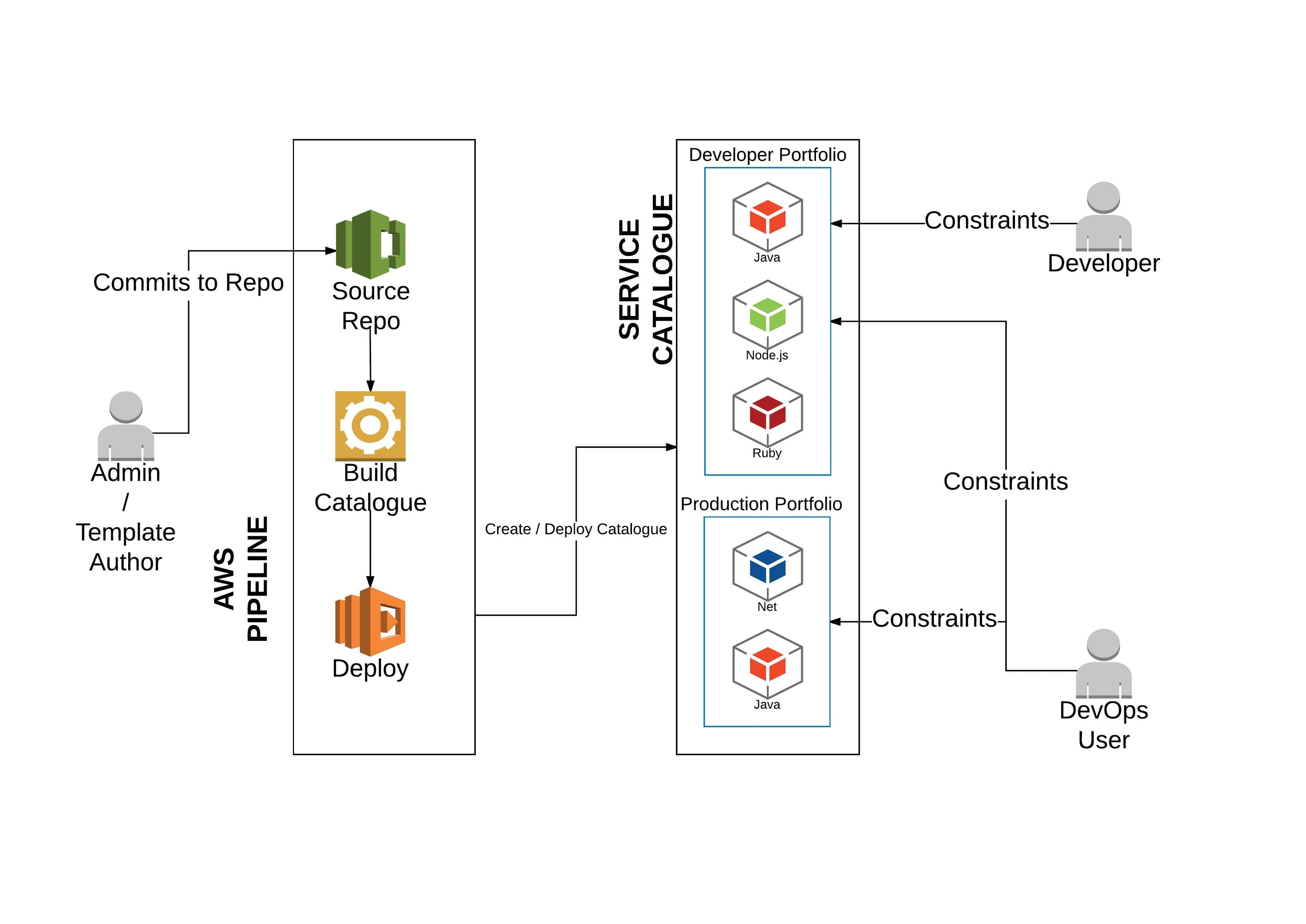 Scalable Governance on AWS by Xavier Thomas | Automation Logic